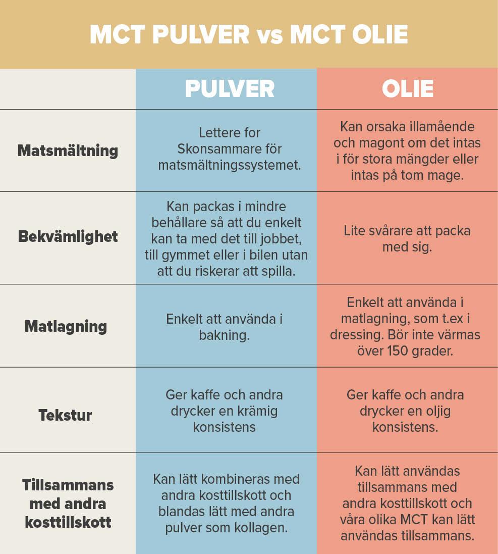 MCT olja vs pulver